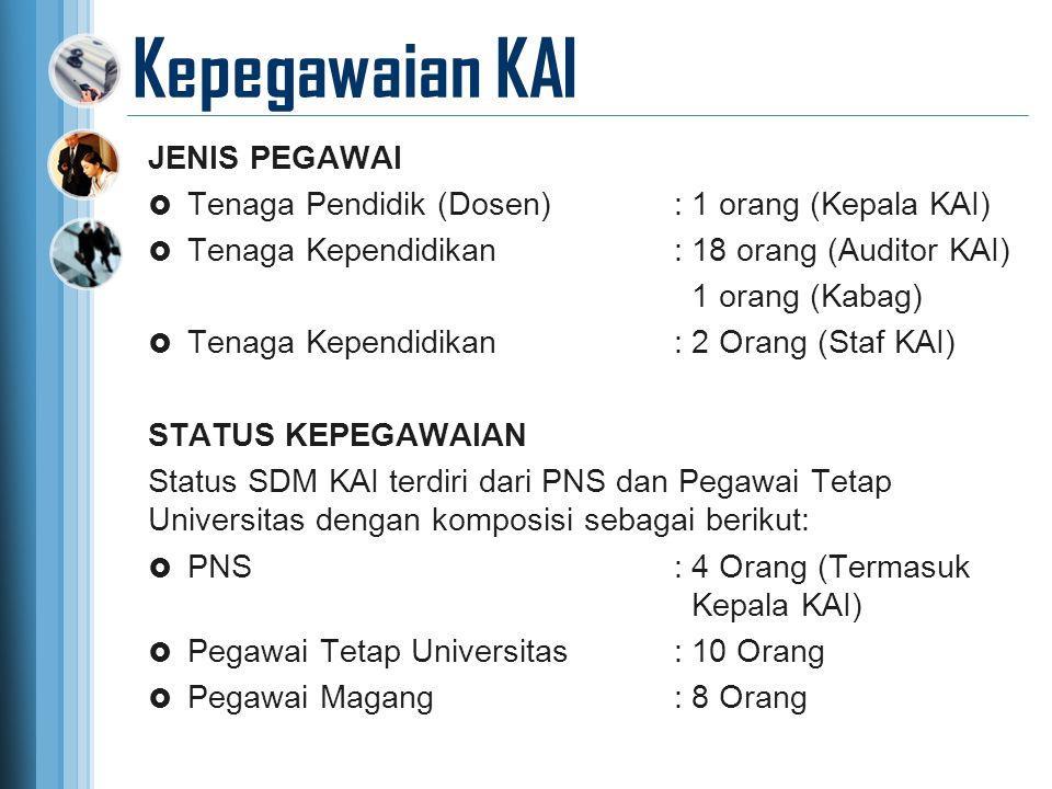 Kepegawaian KAI JENIS PEGAWAI  Tenaga Pendidik (Dosen): 1 orang (Kepala KAI)  Tenaga Kependidikan: 18 orang (Auditor KAI) 1 orang (Kabag)  Tenaga K