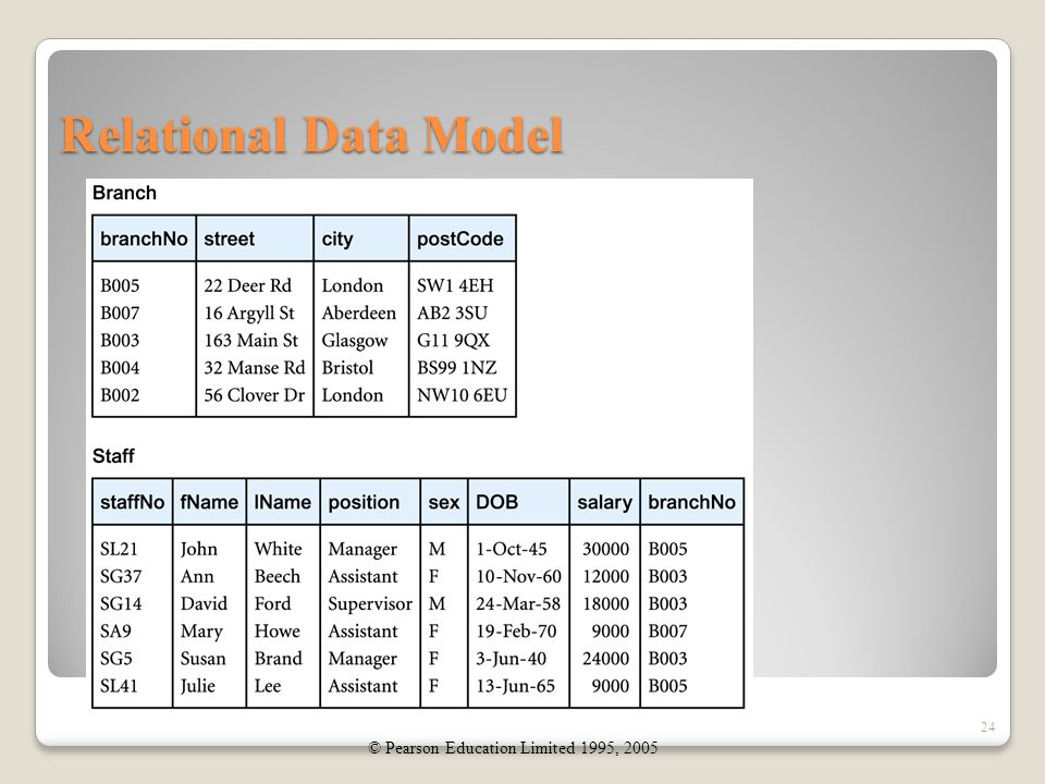 Relational Data Model 24 © Pearson Education Limited 1995, 2005