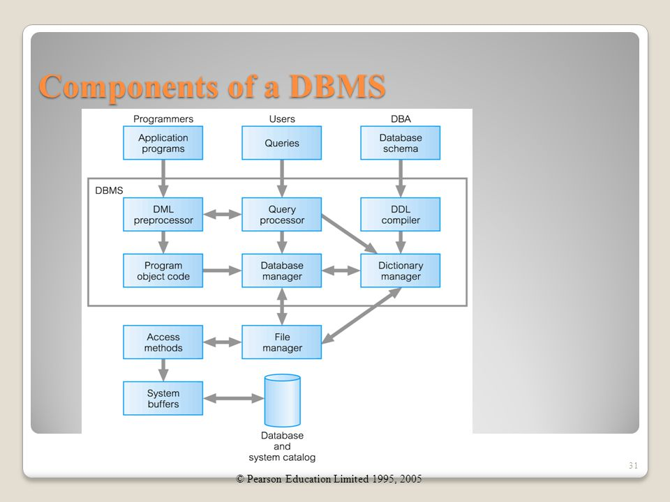 Components of a DBMS 31 © Pearson Education Limited 1995, 2005