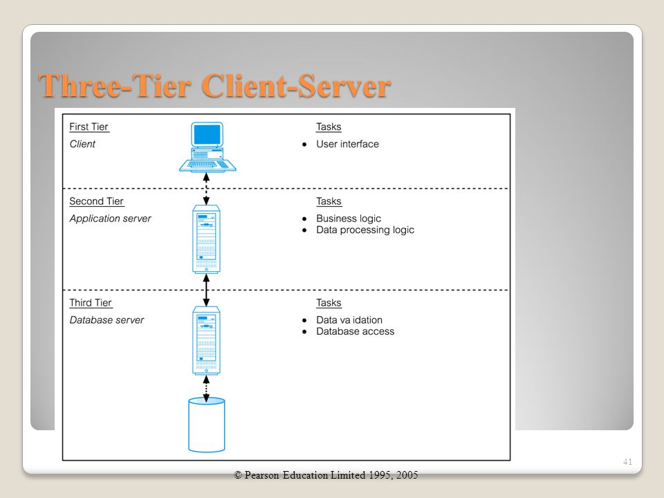 Three-Tier Client-Server 41 © Pearson Education Limited 1995, 2005