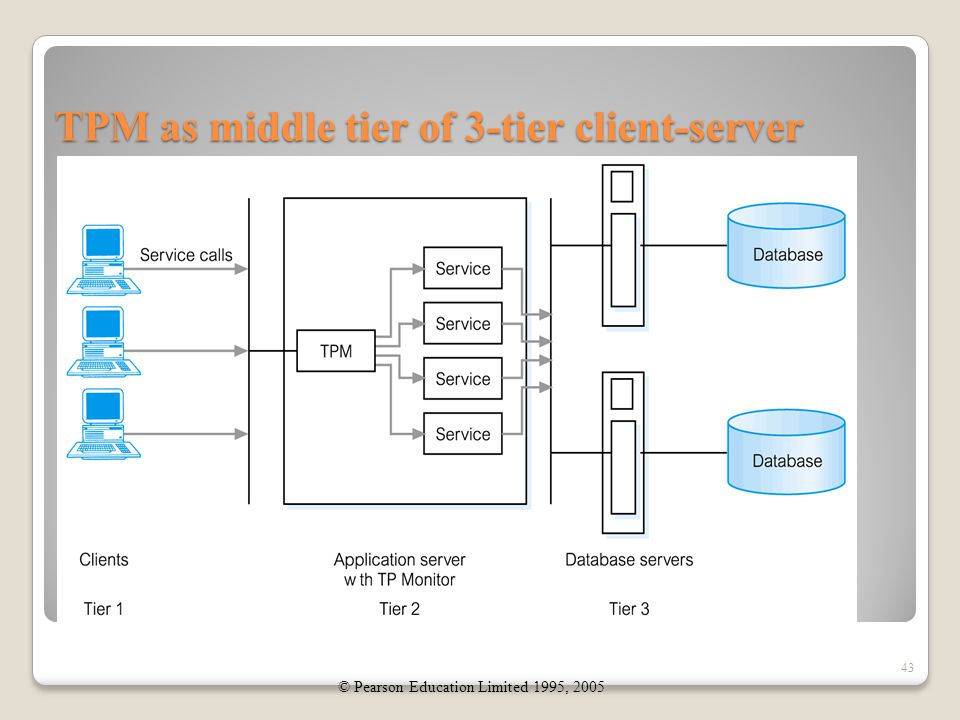 TPM as middle tier of 3-tier client-server 43 © Pearson Education Limited 1995, 2005