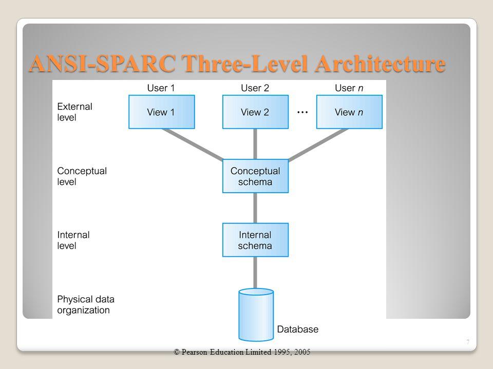 Three-Level Architecture  Internal level : Menjelaskan bagaimana struktur penyimpanan data secara fisik dilakukan  Conceptual level : Menjelaskan data apa yang disimpan, serta bagaimana data-data itu saling berhubungan.