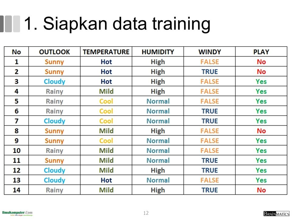 1. Siapkan data training 12