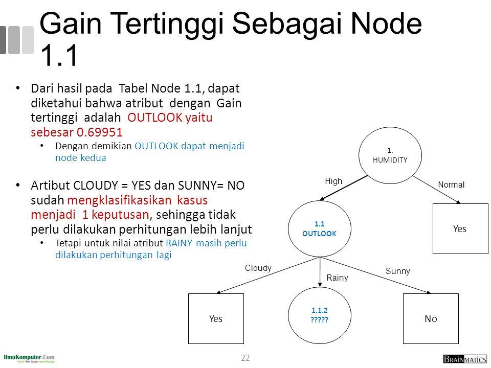 Gain Tertinggi Sebagai Node 1.1 Dari hasil pada Tabel Node 1.1, dapat diketahui bahwa atribut dengan Gain tertinggi adalah OUTLOOK yaitu sebesar 0.69951 Dengan demikian OUTLOOK dapat menjadi node kedua Artibut CLOUDY = YES dan SUNNY= NO sudah mengklasifikasikan kasus menjadi 1 keputusan, sehingga tidak perlu dilakukan perhitungan lebih lanjut Tetapi untuk nilai atribut RAINY masih perlu dilakukan perhitungan lagi 1.