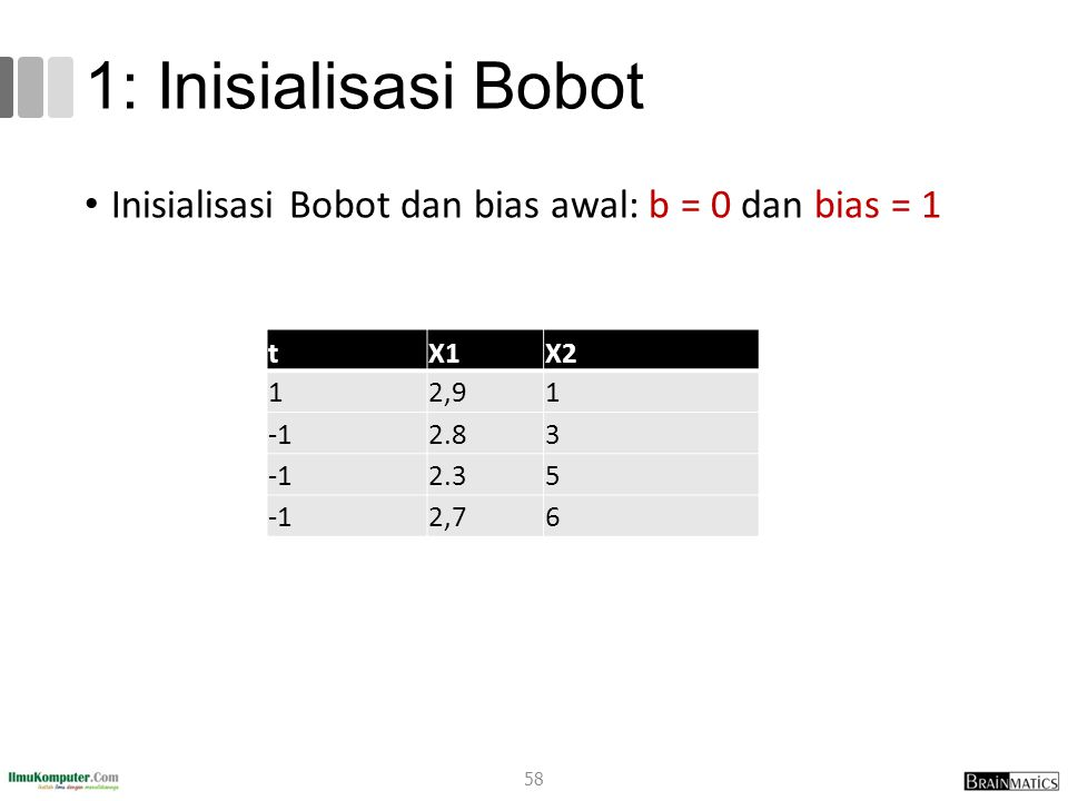 1: Inisialisasi Bobot Inisialisasi Bobot dan bias awal: b = 0 dan bias = 1 tX1X2 12,91 2.83 2.35 2,76 58