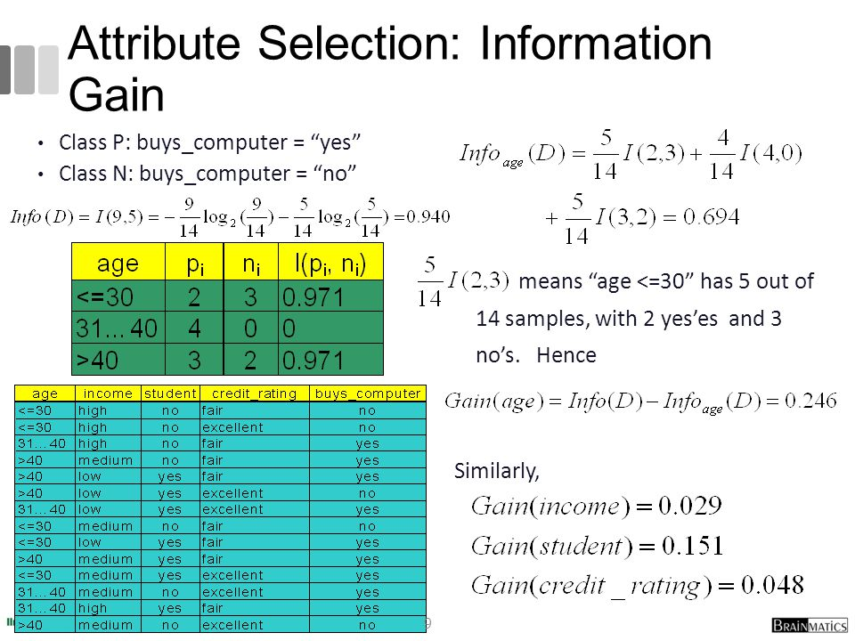 "Attribute Selection: Information Gain Class P: buys_computer = ""yes"" Class N: buys_computer = ""no"" means ""age <=30"" has 5 out of 14 samples, with 2 ye"