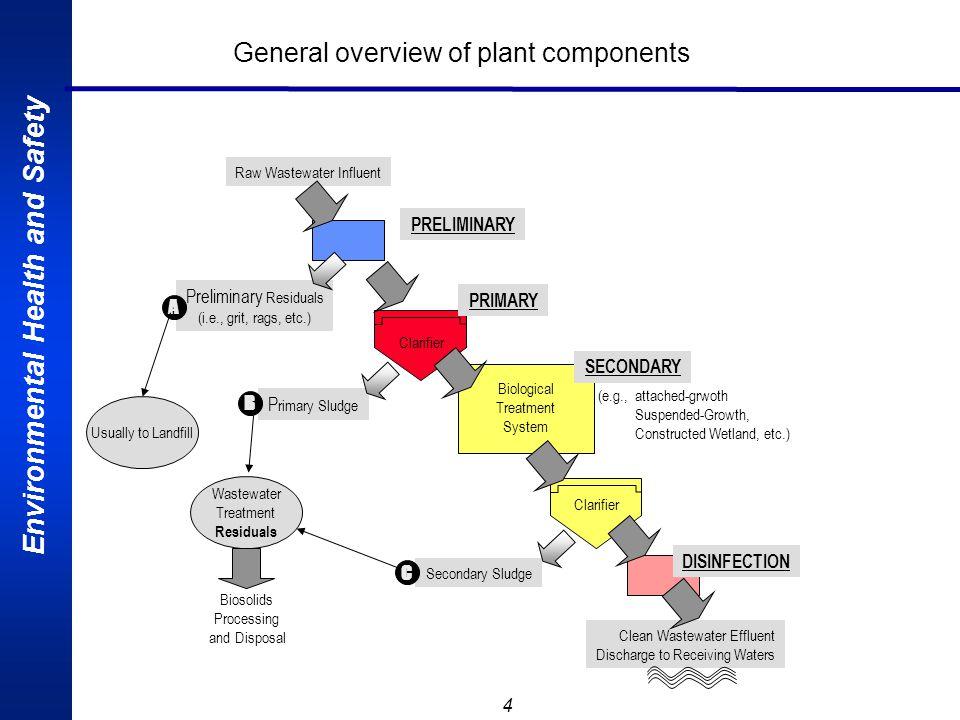 Environmental Health and Safety 15 Bahan/reagen untuk proses netralisasi banyak ditentukan oleh harga/biaya dan praktis-nya, Bahan (reagen) yang biasa digunakan tersebut adalah : Asam : o Sulfuric acid ( H 2 SO 4 ) o Hydrochloric acid ( HCI ) o Carbon dioxide ( CCG 2 ) o Sulfur dioxide o Nitric acid Basa : o Caustic soda (NaOH) Ammonia o Soda Ash (Na 2 CO 3 ) Limestone (CaCO 3 )