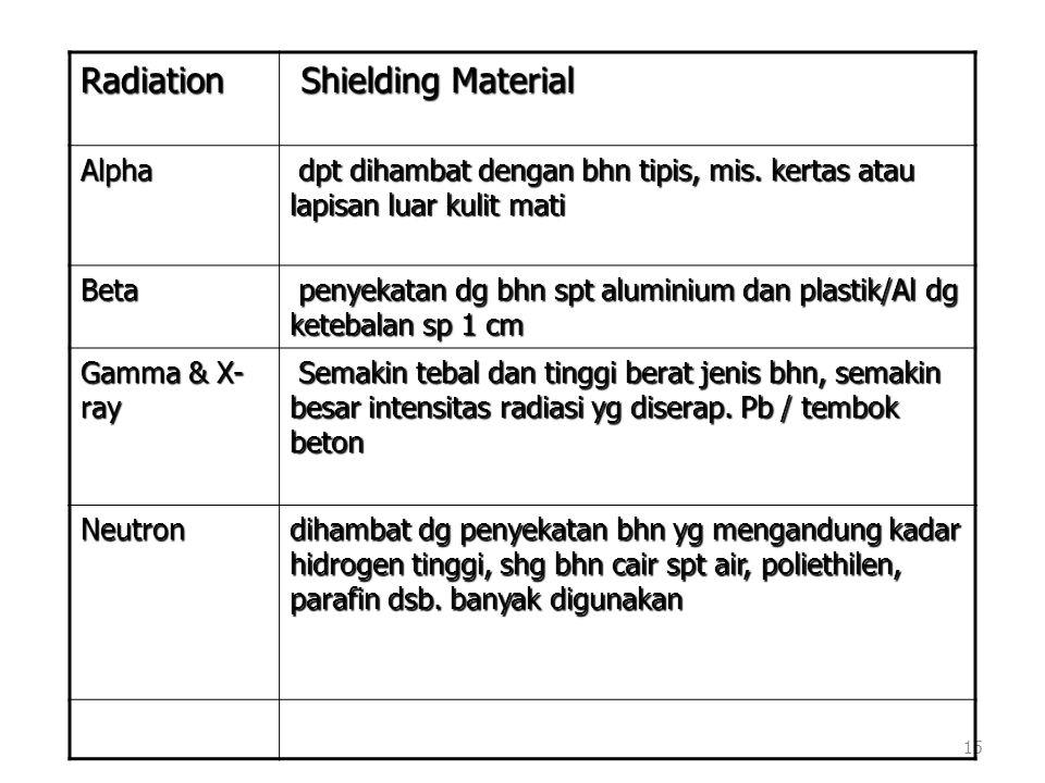 15 Radiation Shielding Material Shielding Material Alpha dpt dihambat dengan bhn tipis, mis. kertas atau lapisan luar kulit mati dpt dihambat dengan b