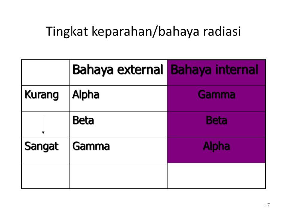 Tingkat keparahan/bahaya radiasi Bahaya external Bahaya internal KurangAlphaGamma BetaBeta SangatGammaAlpha 17