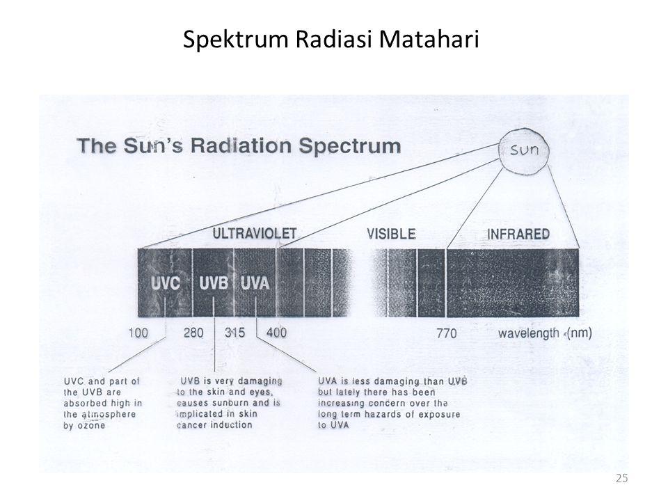 Spektrum Radiasi Matahari 25