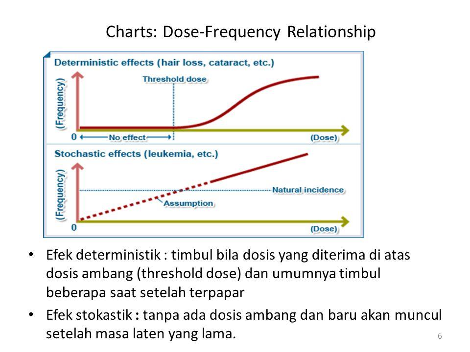 Charts: Dose-Frequency Relationship Efek deterministik : timbul bila dosis yang diterima di atas dosis ambang (threshold dose) dan umumnya timbul bebe