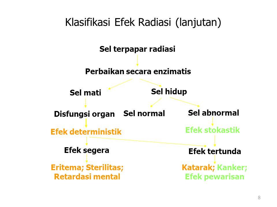 Klasifikasi Efek Radiasi (lanjutan) Sel terpapar radiasi Perbaikan secara enzimatis Sel mati Sel hidup Disfungsi organ Sel normal Sel abnormal Efek de