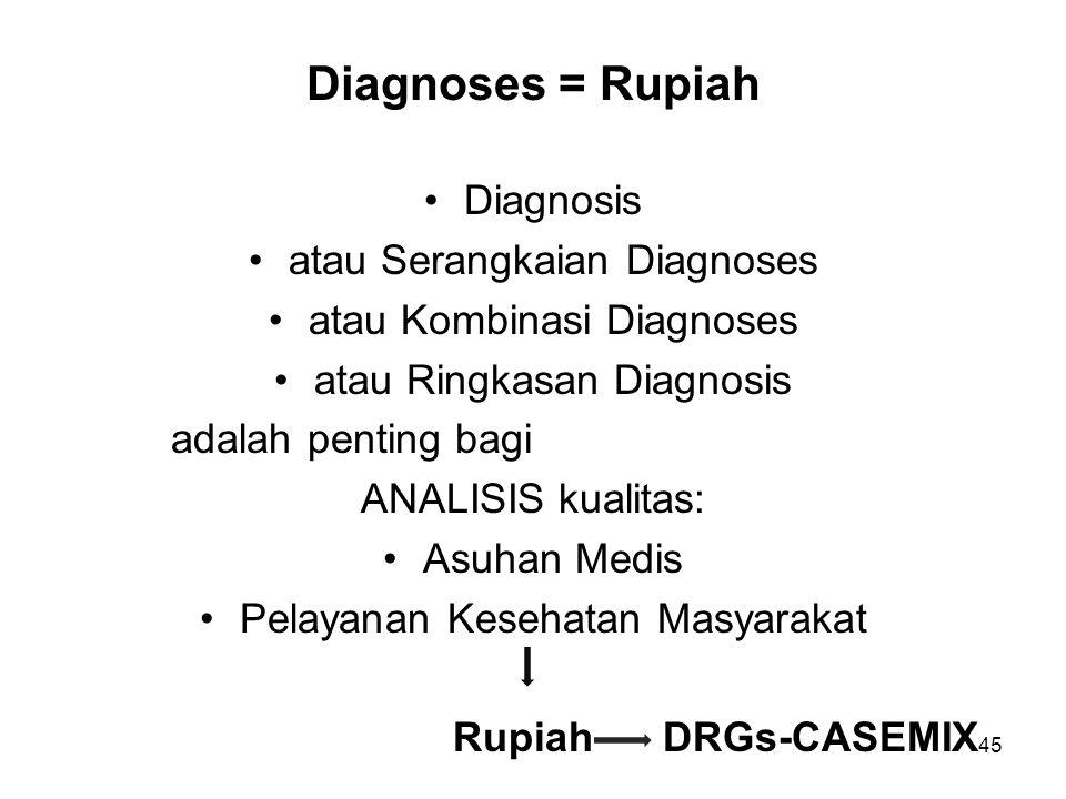 Diagnoses = Rupiah Diagnosis atau Serangkaian Diagnoses atau Kombinasi Diagnoses atau Ringkasan Diagnosis adalah penting bagi ANALISIS kualitas: Asuhan Medis Pelayanan Kesehatan Masyarakat Rupiah DRGs-CASEMIX 45
