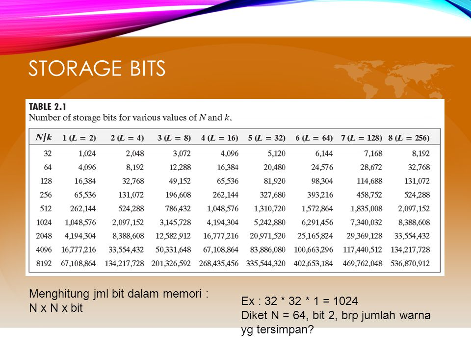 STORAGE BITS Menghitung jml bit dalam memori : N x N x bit Ex : 32 * 32 * 1 = 1024 Diket N = 64, bit 2, brp jumlah warna yg tersimpan?