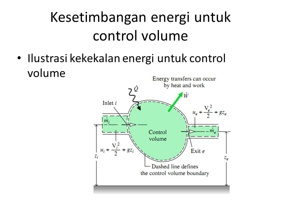 Kesetimbangan energi untuk control volume Ilustrasi kekekalan energi untuk control volume
