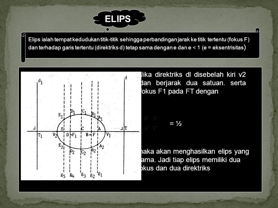 ELIPS Elips ialah tempat kedudukan titik-titik sehingga perbandingan jarak ke titik tertentu (fokus F) dan terhadap garis tertentu (direktriks d) teta