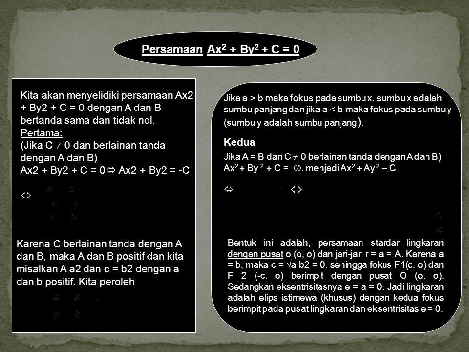 Persamaan Ax 2 + By 2 + C = 0 Kita akan menyelidiki persamaan Ax2 + By2 + C = 0 dengan A dan B bertanda sama dan tidak nol. Pertama: (Jika C  0 dan b