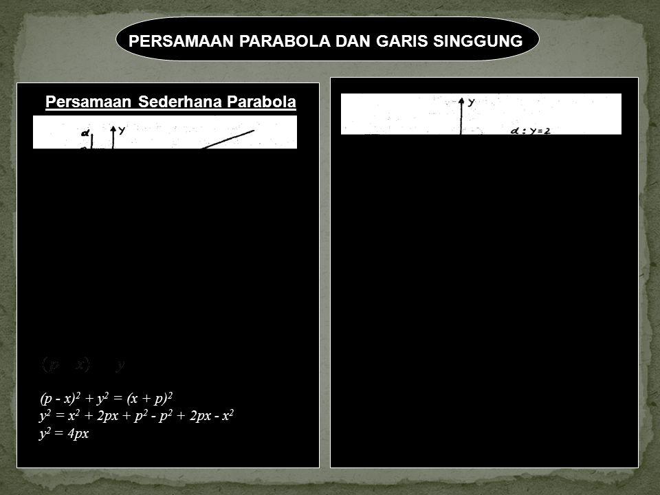 PERSAMAAN PARABOLA DAN GARIS SINGGUNG /PF/ = /PQ/ (definisi parabola) = /x + P/ (p - x) 2 + y 2 = (x + p) 2 y 2 = x 2 + 2px + p 2 - p 2 + 2px - x 2 y