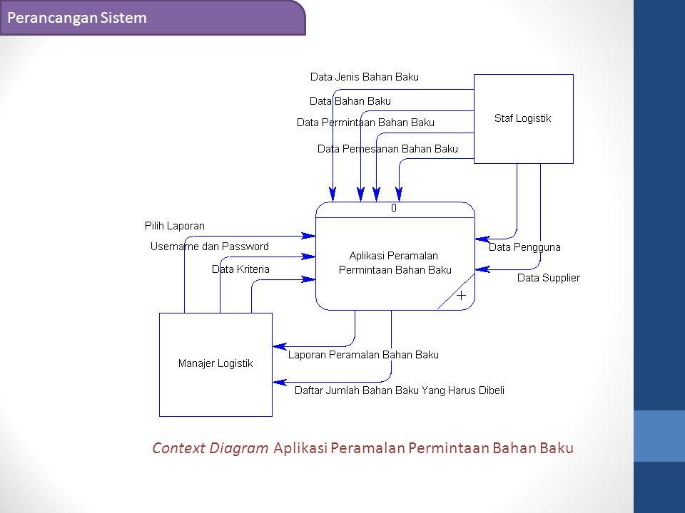 Perancangan Sistem Context Diagram Aplikasi Peramalan Permintaan Bahan Baku