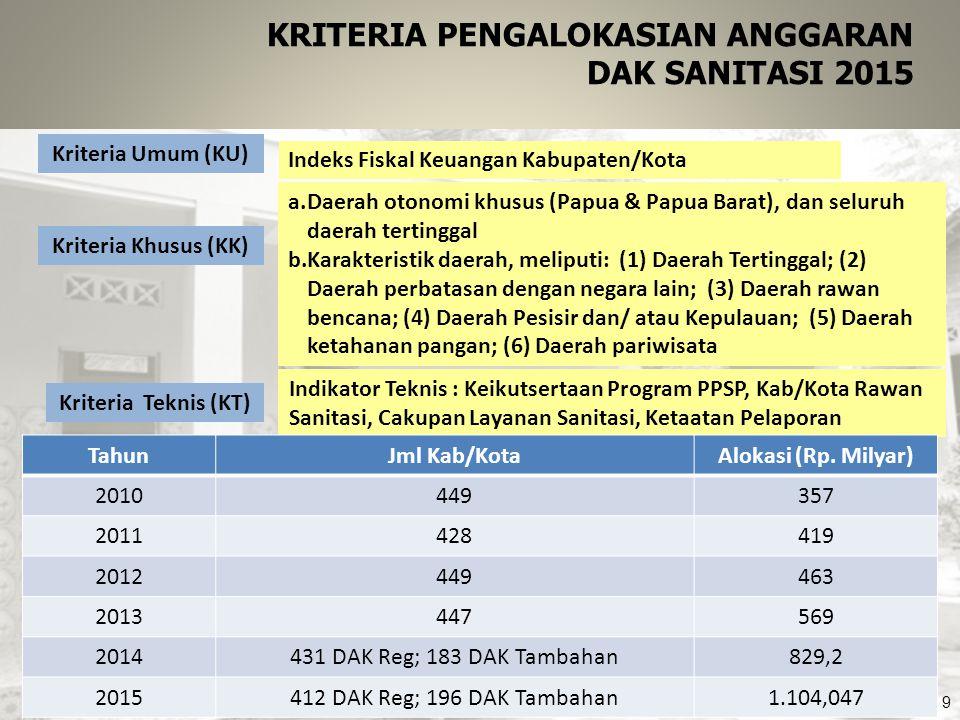 9 Kriteria Umum (KU) Kriteria Khusus (KK) a.Daerah otonomi khusus (Papua & Papua Barat), dan seluruh daerah tertinggal b.Karakteristik daerah, meliput