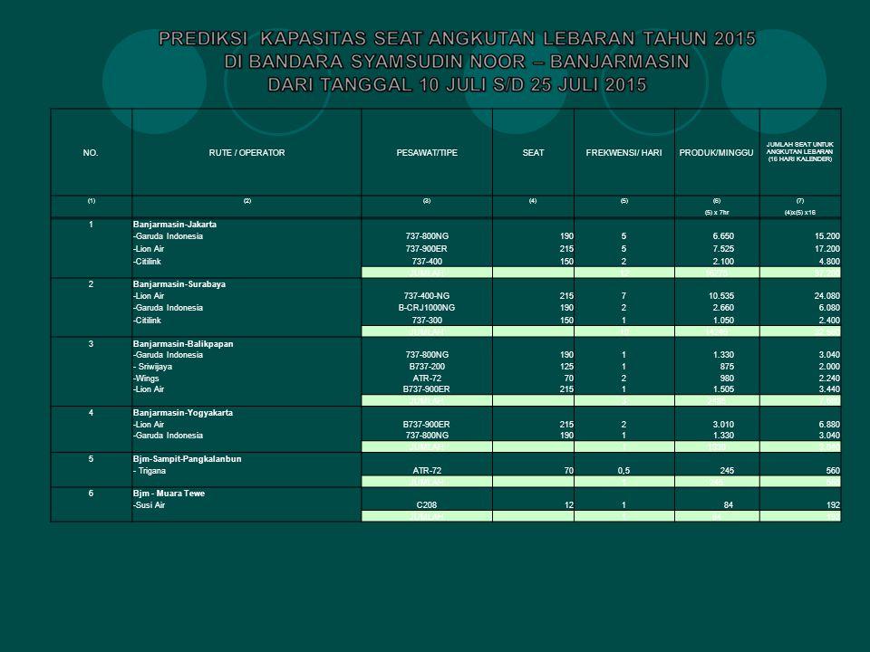 NO.RUTE / OPERATORPESAWAT/TIPESEATFREKWENSI/ HARIPRODUK/MINGGU JUMLAH SEAT UNTUK ANGKUTAN LEBARAN (16 HARI KALENDER) (1)(2)(3)(4)(5)(6)(7) (5) x 7hr(4)x(5) x16 1Banjarmasin-Jakarta -Garuda Indonesia737-800NG1905 6.65015.200 -Lion Air737-900ER2155 7.52517.200 -Citilink737-4001502 2.1004.800 JUMLAH 121627537.200 2Banjarmasin-Surabaya -Lion Air737-400-NG2157 10.53524.080 -Garuda IndonesiaB-CRJ1000NG1902 2.6606.080 -Citilink737-3001501 1.0502.400 JUMLAH 101424532.560 3Banjarmasin-Balikpapan -Garuda Indonesia737-800NG1901 1.3303.040 - SriwijayaB737-2001251 8752.000 -WingsATR-72702 9802.240 -Lion AirB737-900ER2151 1.5053.440 JUMLAH 324857.680 4Banjarmasin-Yogyakarta -Lion AirB737-900ER2152 3.0106.880 -Garuda Indonesia737-800NG1901 1.3303.040 JUMLAH 113303.040 5Bjm-Sampit-Pangkalanbun - TriganaATR-72700,5 245560 JUMLAH 1245560 6Bjm - Muara Tewe -Susi AirC208121 84192 JUMLAH 184192