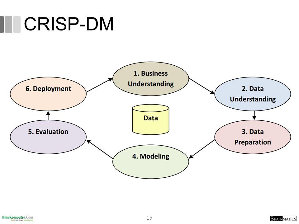 CRISP-DM 15