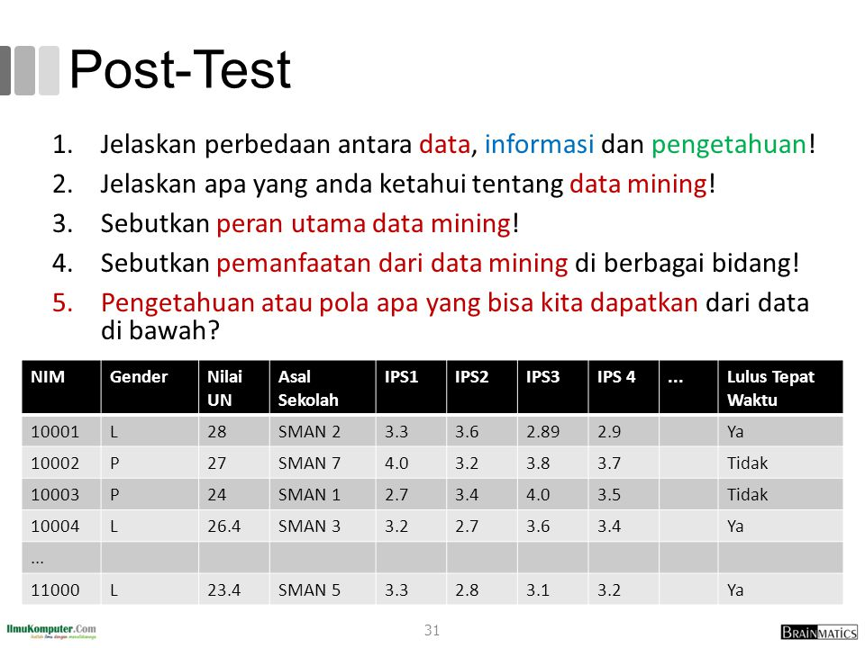 Post-Test 1.Jelaskan perbedaan antara data, informasi dan pengetahuan! 2.Jelaskan apa yang anda ketahui tentang data mining! 3.Sebutkan peran utama da