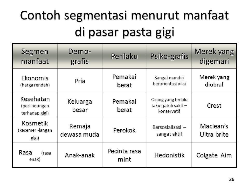 26 Contoh segmentasi menurut manfaat di pasar pasta gigi Segmen manfaat Demo- grafis PerilakuPsiko-grafis Merek yang digemari Ekonomis (harga rendah)