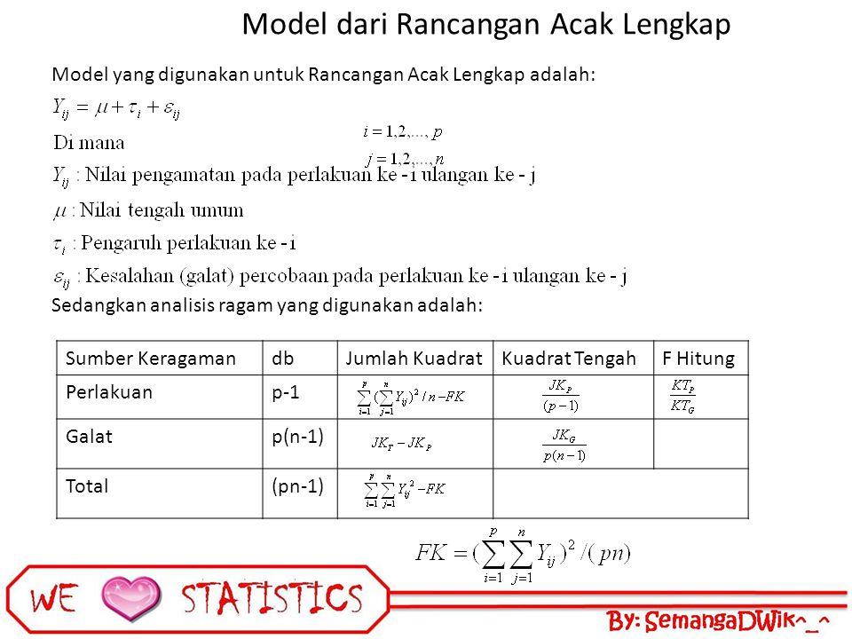 Model dari Rancangan Acak Lengkap Model yang digunakan untuk Rancangan Acak Lengkap adalah: Sedangkan analisis ragam yang digunakan adalah: Sumber KeragamandbJumlah KuadratKuadrat TengahF Hitung Perlakuanp-1 Galatp(n-1) Total(pn-1)