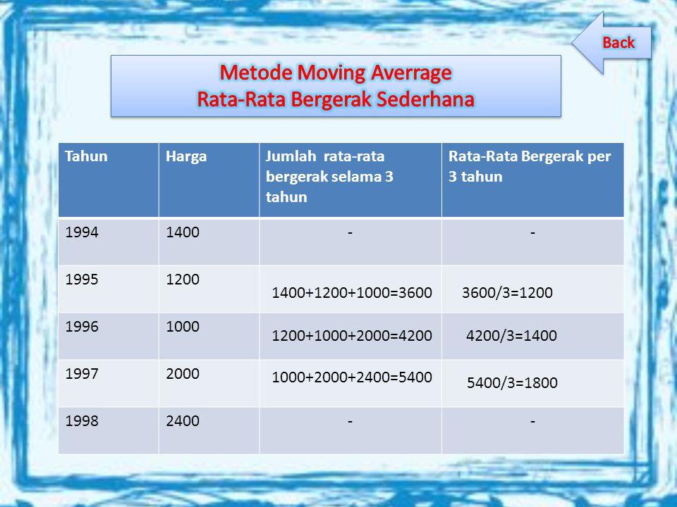 TahunHargaJumlah rata-rata bergerak selama 3 tahun Rata-Rata Bergerak per 3 tahun 19941400-- 19951200 19961000 19972000 19982400-- 1400+1200+1000=3600 1200+1000+2000=4200 1000+2000+2400=5400 3600/3=1200 4200/3=1400 5400/3=1800