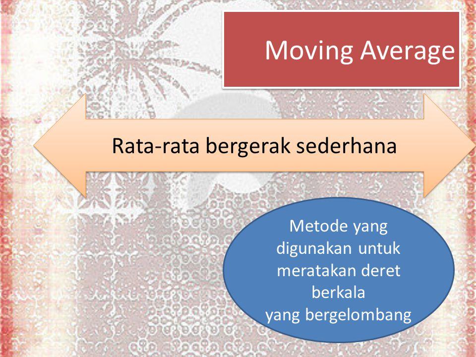 Moving Average Rata-rata bergerak sederhana Metode yang digunakan untuk meratakan deret berkala yang bergelombang
