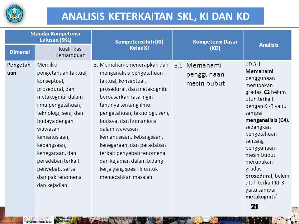 ANALISIS KETERKAITAN SKL, KI DAN KD Standar Kompetensi Lulusan (SKL) Kompetensi Inti (KI) Kelas XI Kompetensi Dasar (KD) Analisis Dimensi Kualifikasi