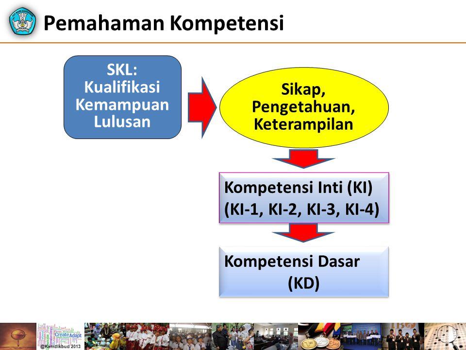 Pemahaman Kompetensi Sikap, Pengetahuan, Keterampilan SKL: Kualifikasi Kemampuan Lulusan Kompetensi Inti (KI) (KI-1, KI-2, KI-3, KI-4) Kompetensi Dasa