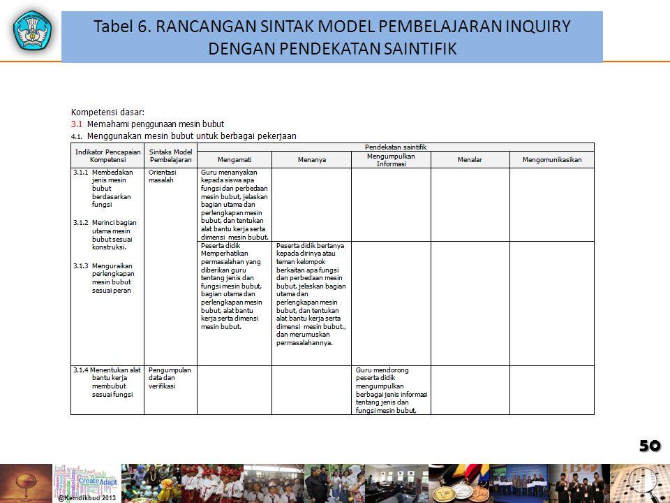 Tabel 6. RANCANGAN SINTAK MODEL PEMBELAJARAN INQUIRY DENGAN PENDEKATAN SAINTIFIK 50