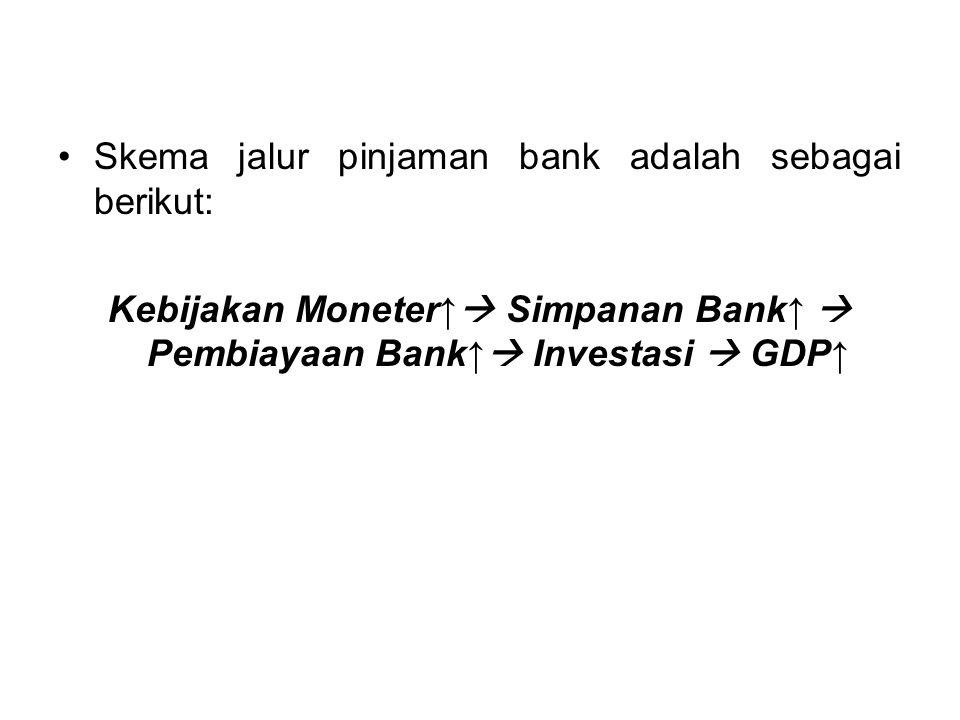 Skema jalur pinjaman bank adalah sebagai berikut: Kebijakan Moneter↑  Simpanan Bank↑  Pembiayaan Bank↑  Investasi  GDP↑