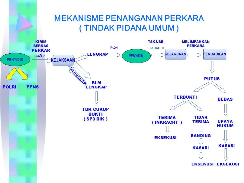 MEKANISME PENANGANAN PERKARA ( TINDAK PIDANA UMUM ) PENYIDIK KIRIM BERKAS PERKAR A KEJAKSAAN LENGKAP BLM LENGKAP TDK CUKUP BUKTI ( SP3 DIK ) P-21 PENY