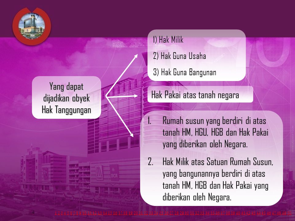 4 1) Hak Milik 2) Hak Guna Usaha 3) Hak Guna Bangunan Hak Pakai atas tanah negara 1.Rumah susun yang berdiri di atas tanah HM, HGU, HGB dan Hak Pakai yang diberikan oleh Negara.