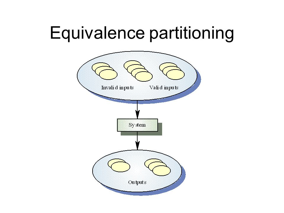Partition system inputs and outputs into 'equivalence sets' –If input is a 5-digit integer between 10000 and 99999, equivalence partitions are 100000 Choose test cases at the boundary of these sets –00000, 9999, 10000, 99999, 100001 Equivalence partitioning