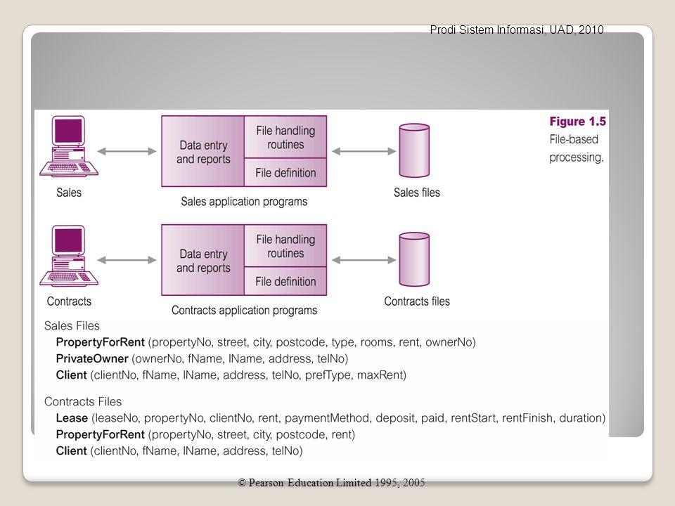 Prodi Sistem Informasi, UAD, 2010 Keterbatasan File-Based System Data saling terpisah dan terisolasi ◦ Masing-masing program mengelola data sendiri.