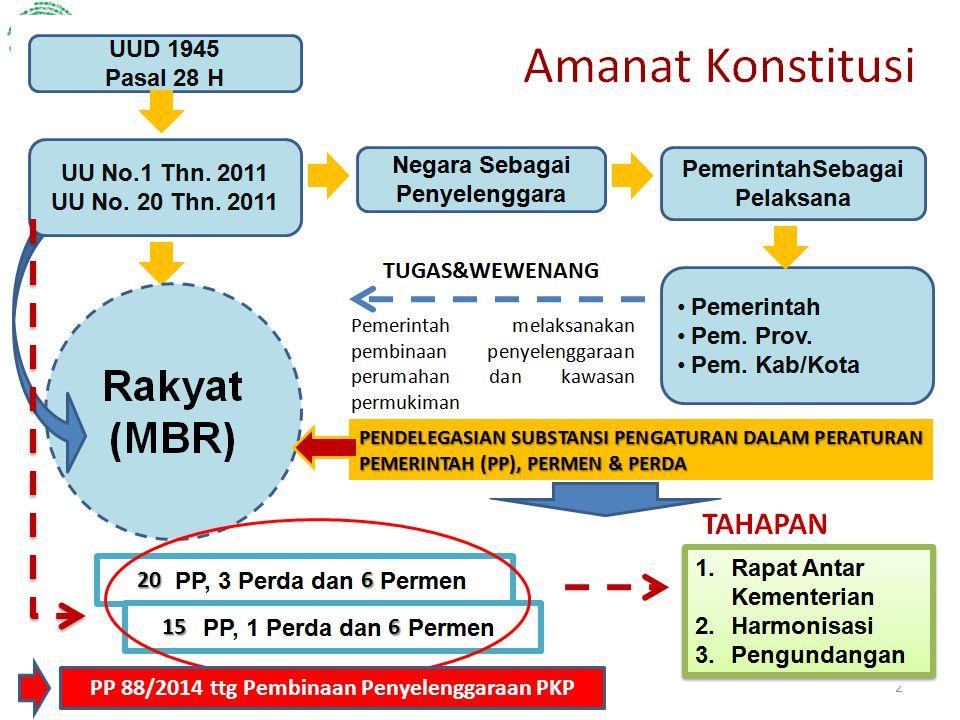 2 20 15 6 6 PP 88/2014 ttg Pembinaan Penyelenggaraan PKP