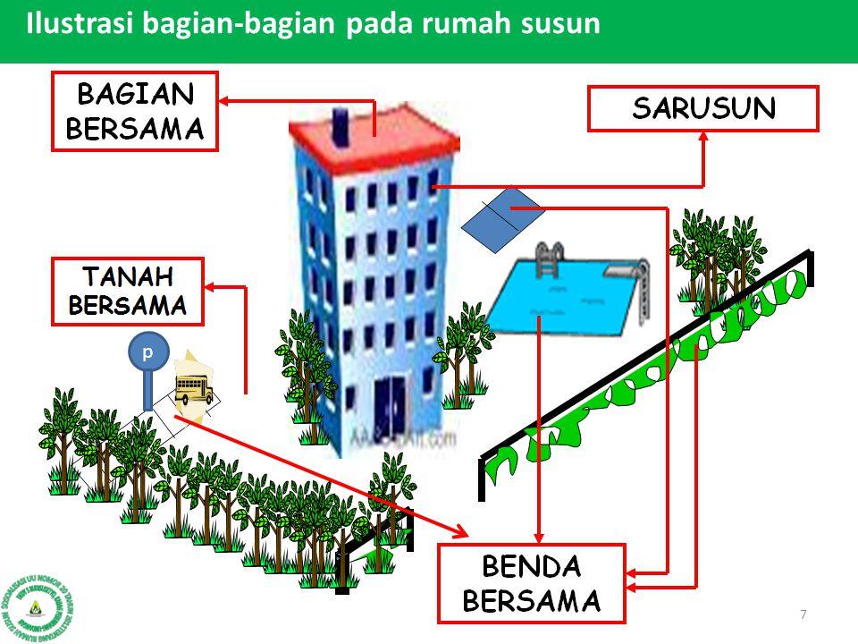 1.Setiap orang dilarang : a.Membangun rusun diluar lokasi yang ditetapkan (penjara 2 tahun atau denda Rp.