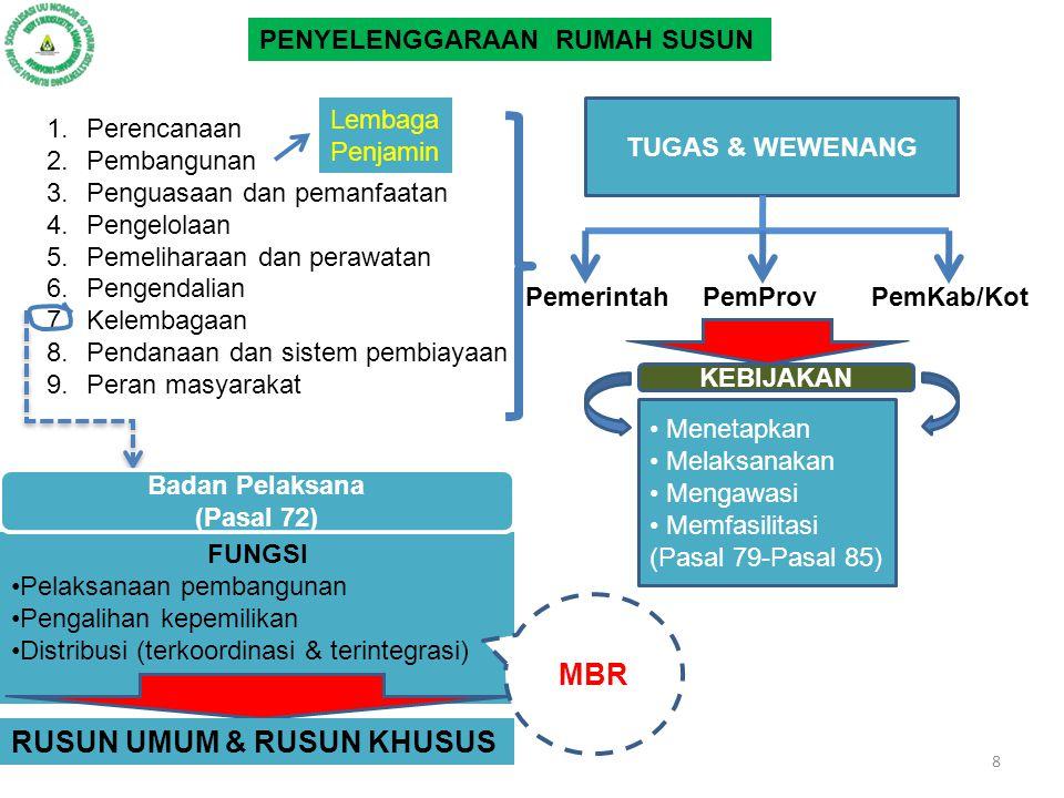 PENYELENGGARAAN RUMAH SUSUN 1.Perencanaan 2.Pembangunan 3.Penguasaan dan pemanfaatan 4.Pengelolaan 5.Pemeliharaan dan perawatan 6.Pengendalian 7.Kelembagaan 8.Pendanaan dan sistem pembiayaan 9.Peran masyarakat TUGAS & WEWENANG PemerintahPemProvPemKab/Kot KEBIJAKAN Menetapkan Melaksanakan Mengawasi Memfasilitasi (Pasal 79-Pasal 85) FUNGSI Pelaksanaan pembangunan Pengalihan kepemilikan Distribusi (terkoordinasi & terintegrasi) Badan Pelaksana (Pasal 72) RUSUN UMUM & RUSUN KHUSUS MBR Lembaga Penjamin 8