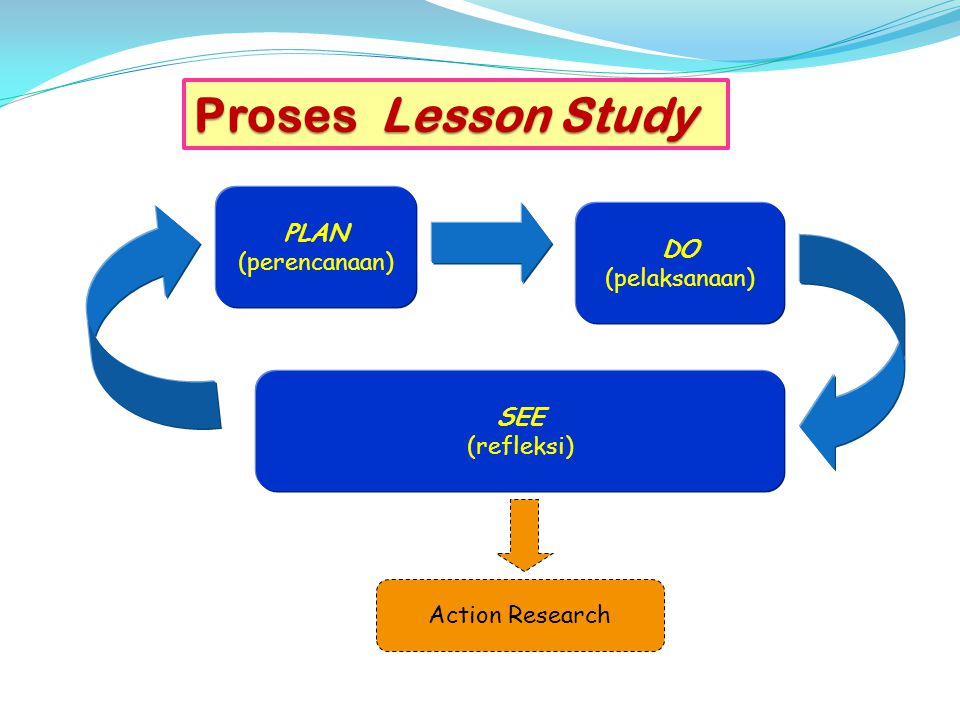 Proses Lesson Study PLAN (perencanaan) DO (pelaksanaan) SEE (refleksi) Action Research