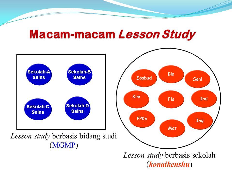 Macam-macam Lesson Study Sekolah-B Sains Sekolah-D Sains Sekolah-C Sains Sekolah-A Sains Lesson study berbasis bidang studi (MGMP) Lesson study berbas