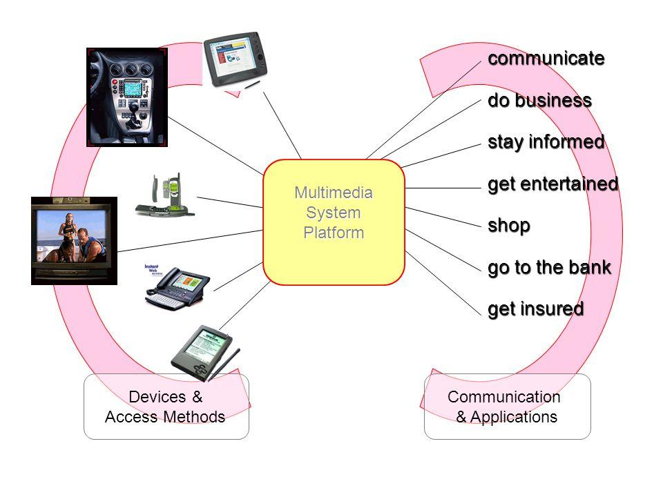 Multimedia System Platform Multimedia Database Network On-line facilitator user Database server Courseware developer