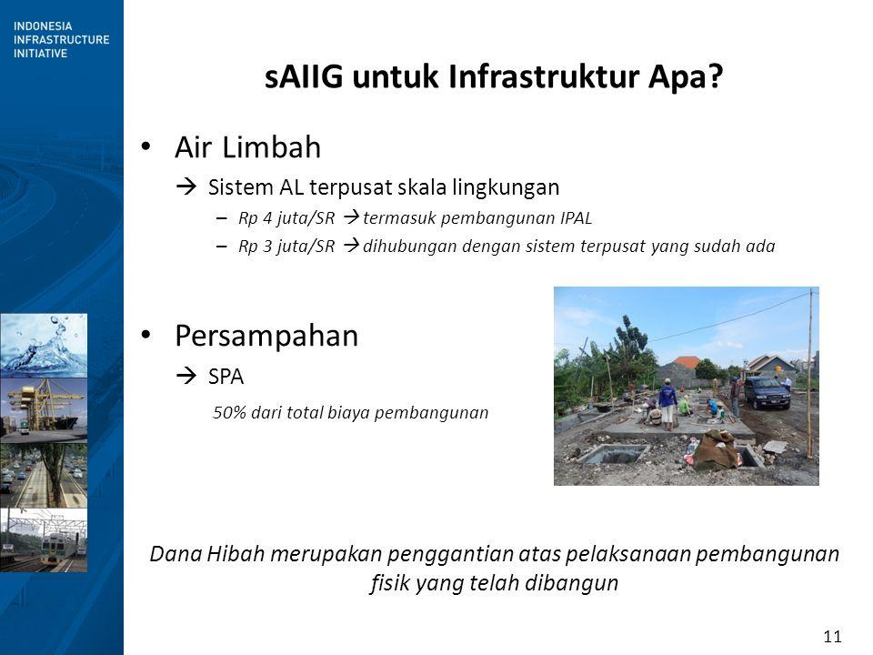 11 sAIIG untuk Infrastruktur Apa? Air Limbah  Sistem AL terpusat skala lingkungan – Rp 4 juta/SR  termasuk pembangunan IPAL – Rp 3 juta/SR  dihubun