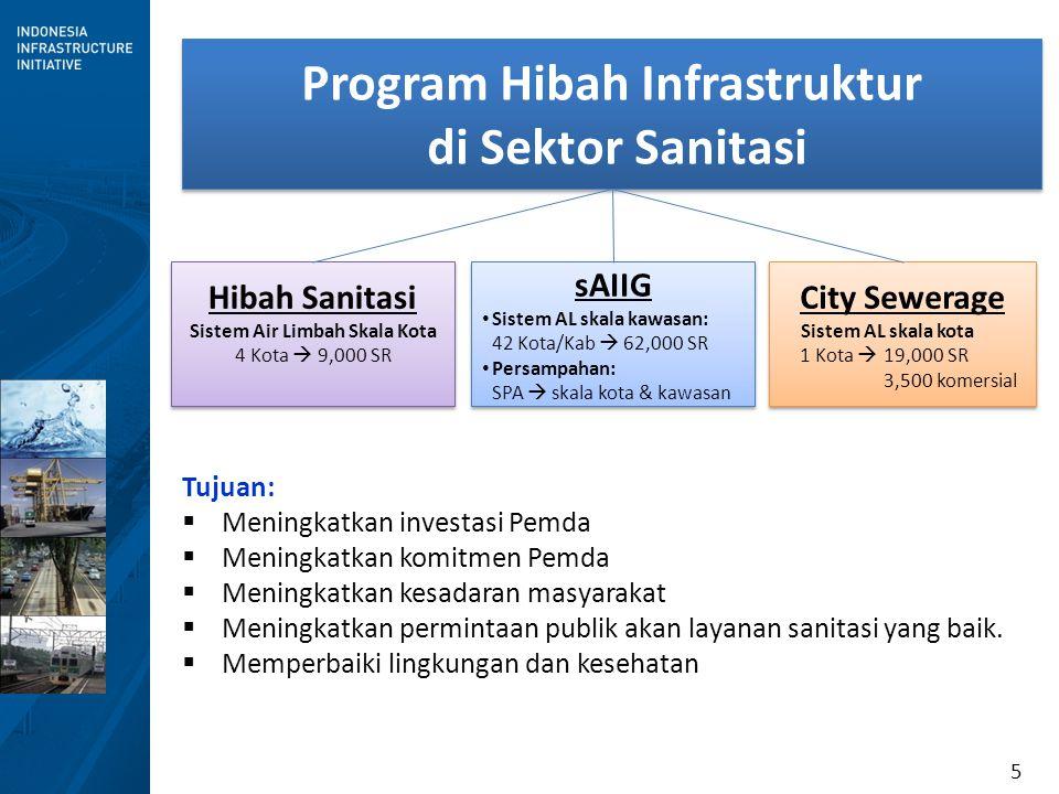 5 Program Hibah Infrastruktur di Sektor Sanitasi Program Hibah Infrastruktur di Sektor Sanitasi Tujuan:  Meningkatkan investasi Pemda  Meningkatkan