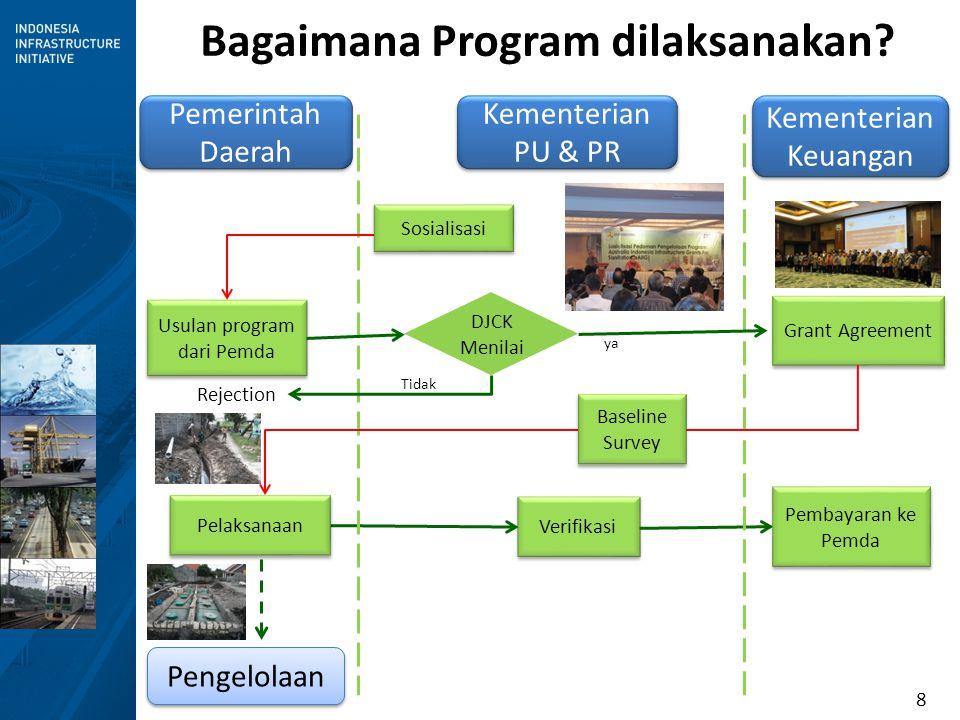 8 Bagaimana Program dilaksanakan? Usulan program dari Pemda Verifikasi Kementerian PU & PR Pengelolaan Kementerian Keuangan Grant Agreement Pelaksanaa