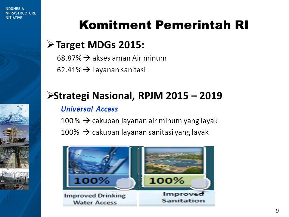 9 Komitment Pemerintah RI  Target MDGs 2015: 68.87%  akses aman Air minum 62.41%  Layanan sanitasi  Strategi Nasional, RPJM 2015 – 2019 Universal