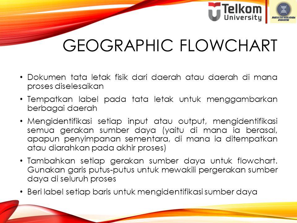 GEOGRAPHIC FLOWCHART Dokumen tata letak fisik dari daerah atau daerah di mana proses diselesaikan Tempatkan label pada tata letak untuk menggambarkan